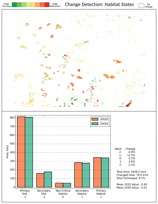 The impact of a harvesting scenario on the Habitat States metric. This shows the sources and sinks created.